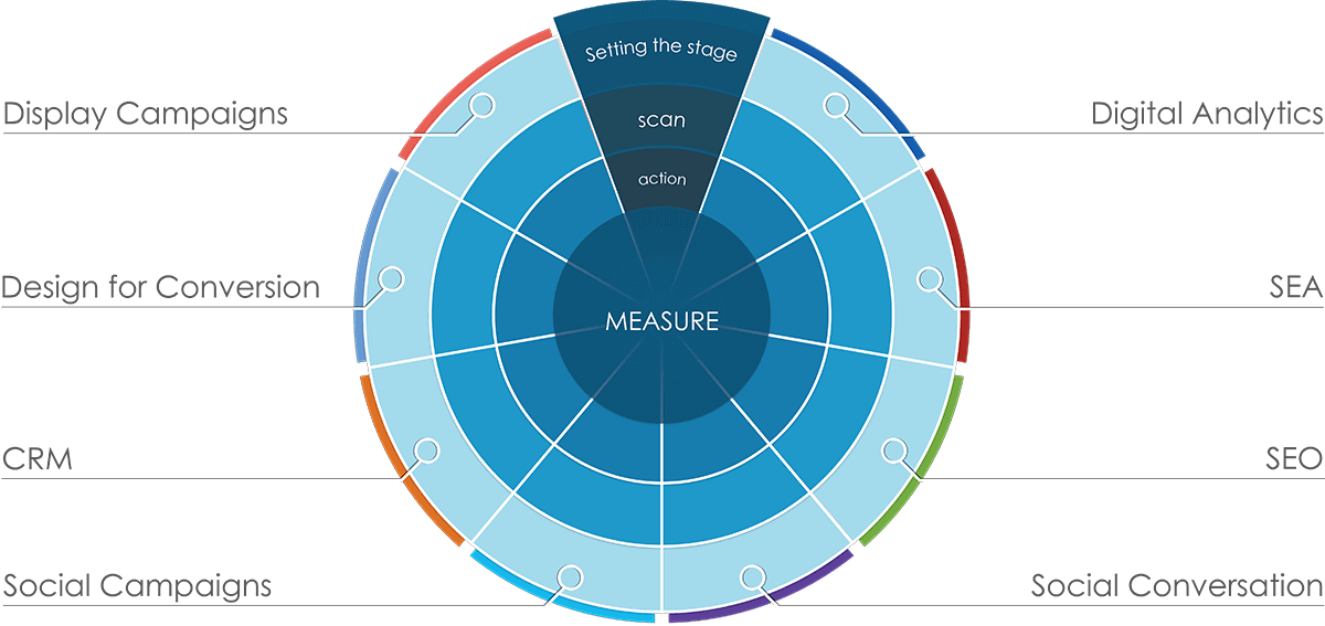 Agile Marketing Radar
